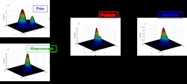 Bayesian Filtering.