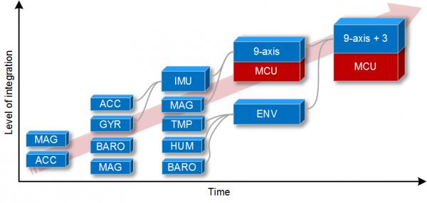 MEMS Combo Sensors Roadmap