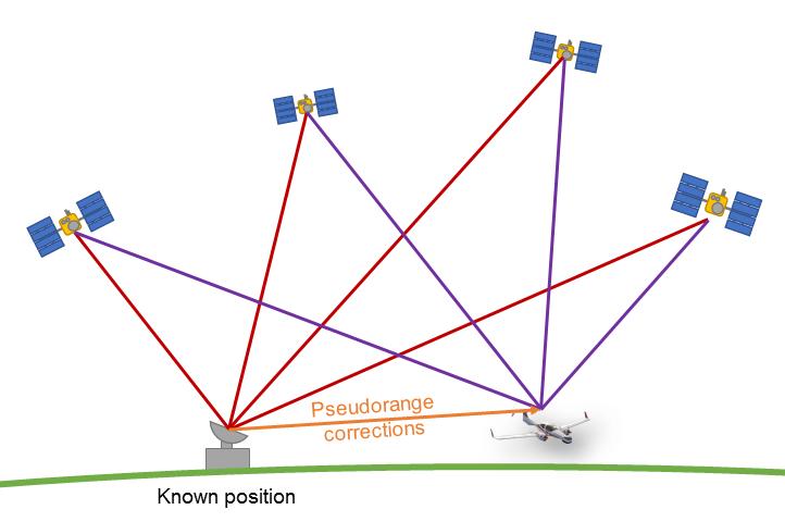Satellite Navigation Tum Institute Of Flight System