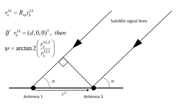 Dual-Antenna GNSS Compass