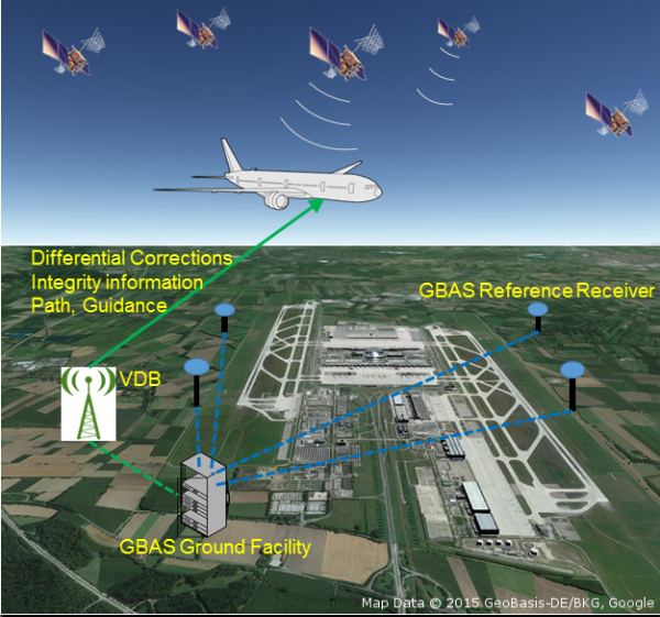 GNSS Ground Based Augmentation Systems
