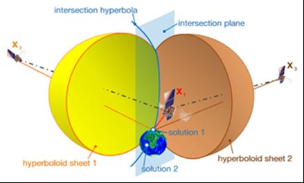 Hyperbolic Positioning
