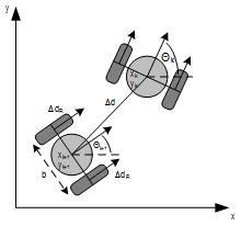 Odometric navigation