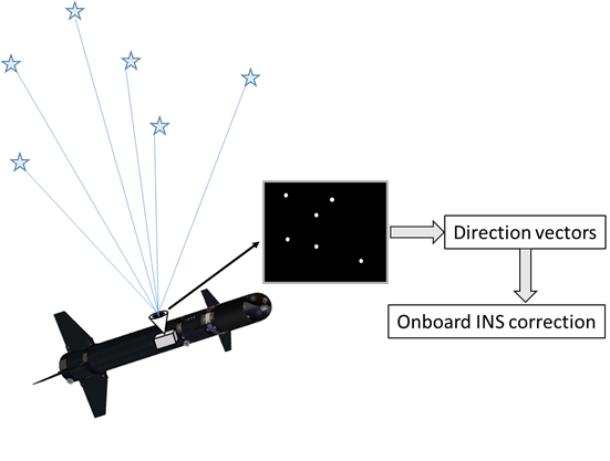 Principle of Star Trackers